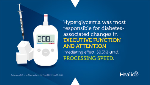 Hyperglycemia was most responsible for diabetes-associated changes in executive function and attention, and processing speed.