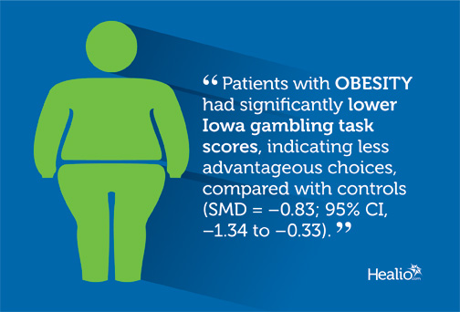 Infographic shows that patients with obesity made less advantageous choices, according to Iowa gambling task scores.
