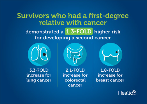 Survivors of Hodgkin lymphoma who had a first-degree relative with cancer showed a 1.3-fold higher risk for developing a second cancer.