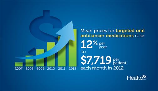 Mean prices for targeted oral anticancer medications rose 12% per year