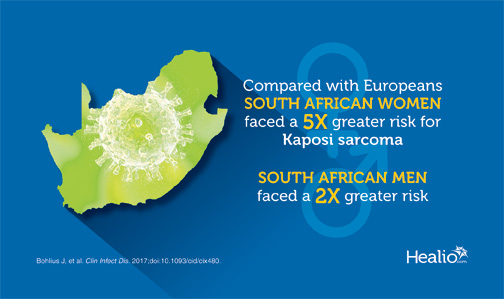 Compared with Europesn, South African women faced a 5-times greater risk for Kaposi Sarcoma. South African men faced a 2-times greater risk.