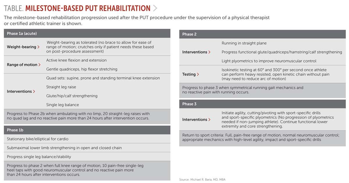 Milestone-based put rehabilitation