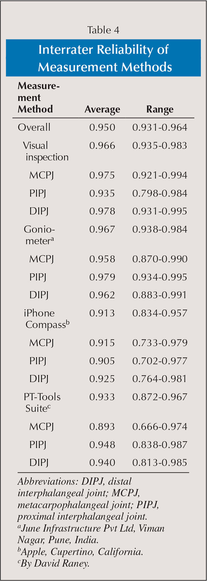 Interrater Reliability of Measurement Methods