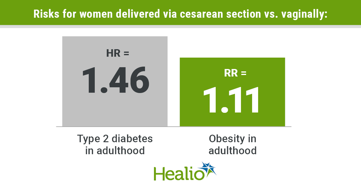 Cesarean delivery tied to obesity, type 2 diabetes risks in adulthood